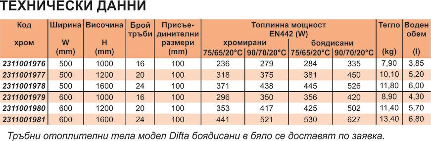 GreenEco Therm Тръбни отоплителни тела DIFTA Technical date