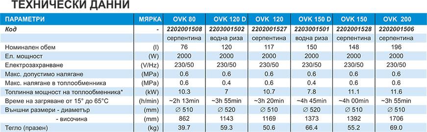 TATRAMAT Комбинирани бойлери OVK Technical date