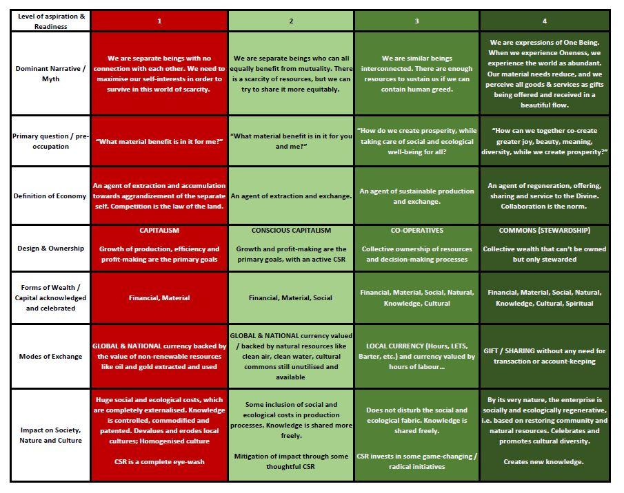 table auroville economics