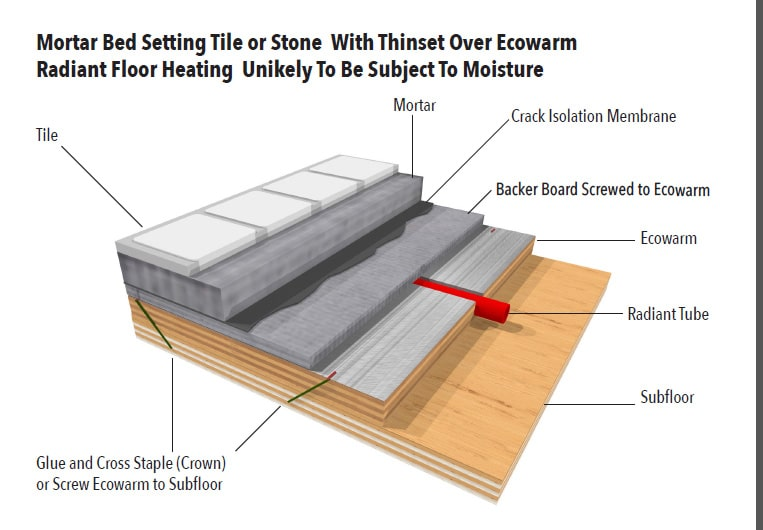 ecowarm radiantboard over tile or stone