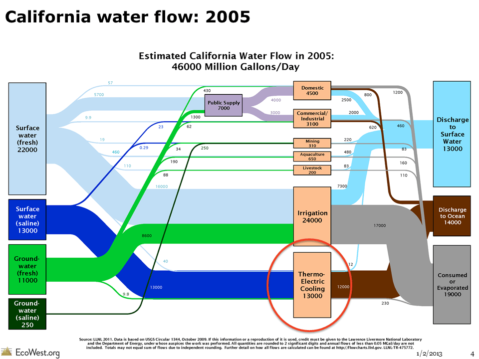 Flow diagrams of US and Western water use  EcoWest