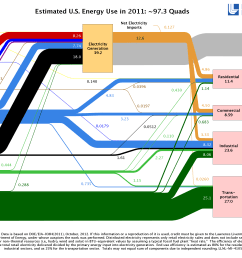 tag archives edward tufte go with the flow sankey diagrams illustrate energy economy [ 3000 x 2000 Pixel ]
