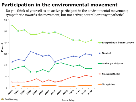 Gallup environmental poll