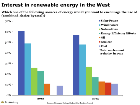 Colorado College State of the Rockies Conservation in the West Poll: Interest in Renewables