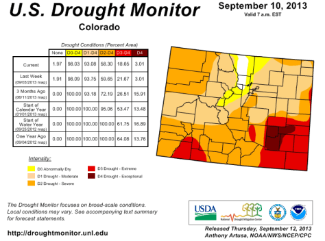 Colorado drought monitor