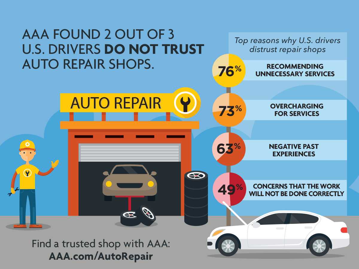 Aaa Oil Change Infographic Survey Results Evelyn Kanter