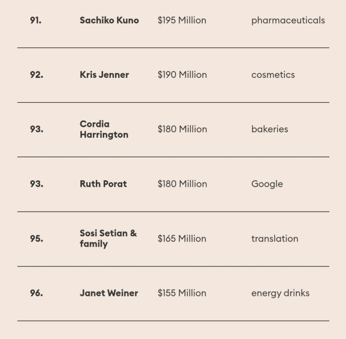 πλουσιότερες Αμερικανίδες 4
