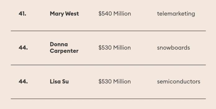 πλουσιότερες Αμερικανίδες 6