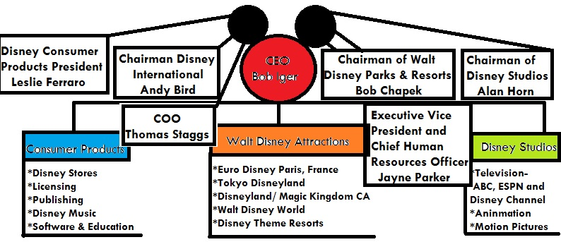 Disney organizational chart also the walt company transformation from mouse to media giant rh ecozipblog wordpress