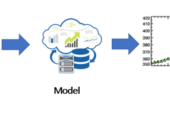 Machine Learning Framework to Train a Learning Trajectory Model