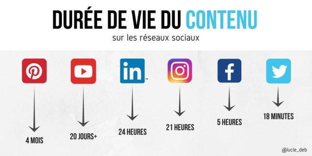 Durée de vie d'un contenu sur les réseaux sociaux