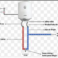 Instalasi water heater dinding bobok untuk semua jenis pemanas air lis