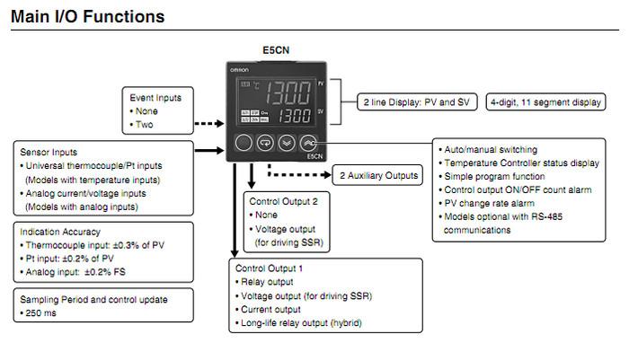 E5CN-R2MT-500 MANUAL PDF