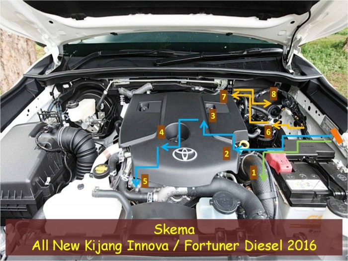 all new kijang innova diesel alphard harga jual ground wire kit fortuner 2016