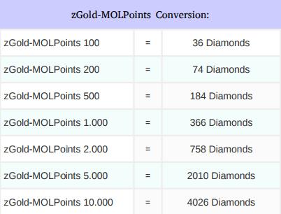 Konversi zGold-MOLPoints ke Diamonds