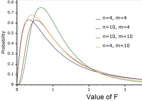 F-distribution - source code in Basic - ECstep