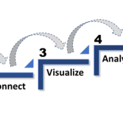 5 Steps Data Driven Manufacturing Journey