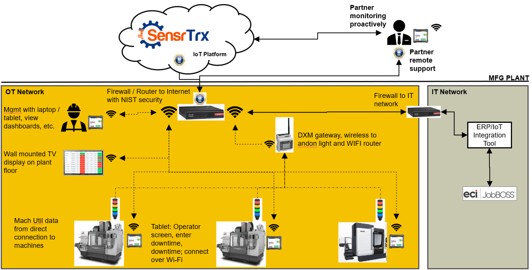 Simplified IIoT Solution Design