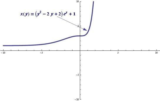 Ecuación Diferencial Dennis G. Zill, Capítulo 2.3 (problema 16)