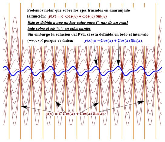 intervalo de solucion ecuaciones diferenciales