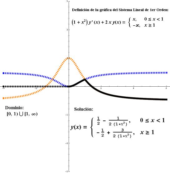 problema del valor inicial ecuaciones diferenciales