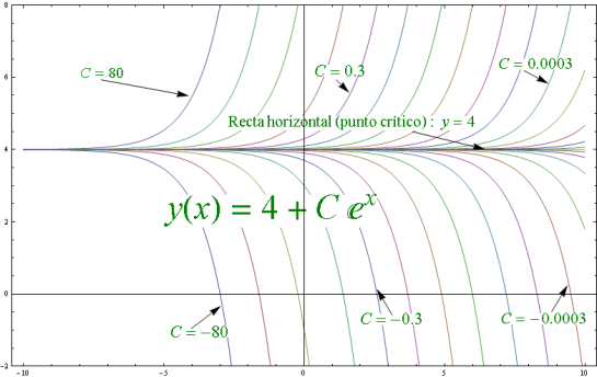 ecuacion Diferencial autonoma de primer orden