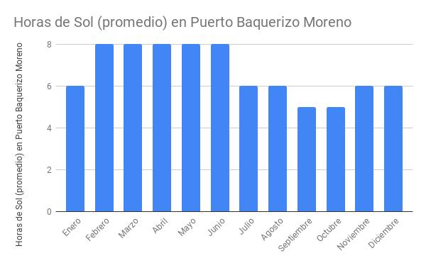Horas de Sol (promedio) en Puerto Baquerizo Moreno.
