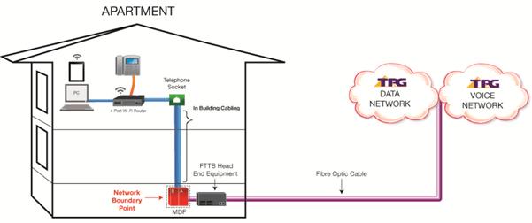 Difference between TPG FTTB & NBN FTTB  TPG Community