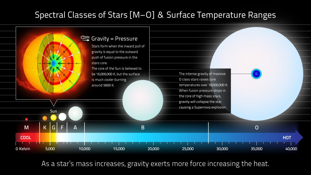 hight resolution of stellar classification