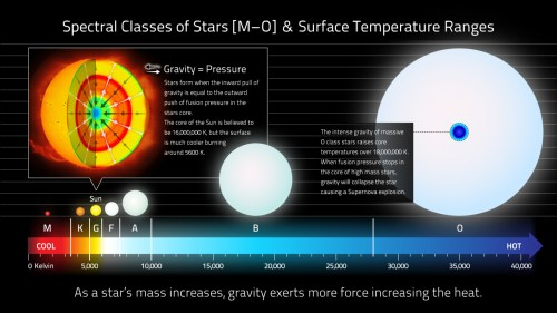 small resolution of stellar classification