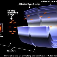 Telescope Optics Ray Diagram 1996 Nissan Maxima Bose Radio Wiring Focusing X Rays Multiwavelength Astronomy