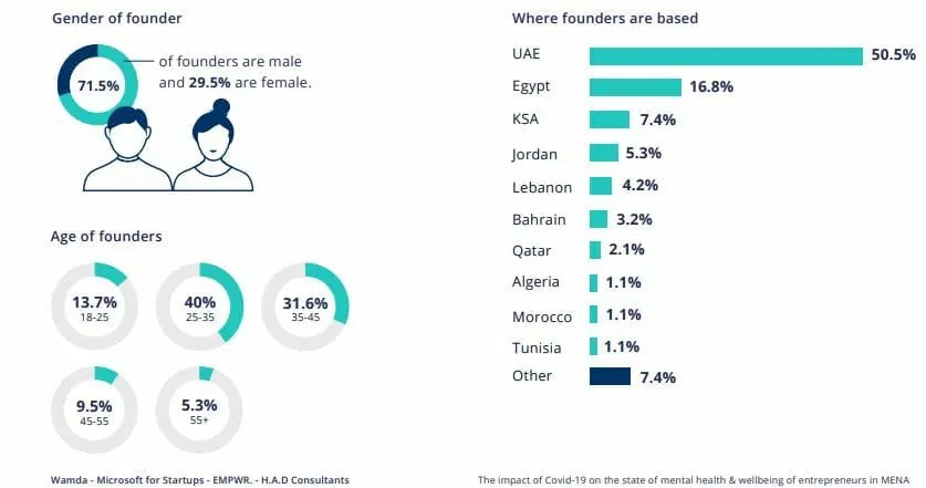 he anxiety list for MENA entrepreneursis long, as is the one curing it