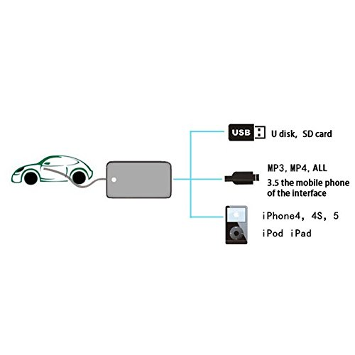 Moonet Car Usb/SD Mp3 Player Interface AUX in Adapter