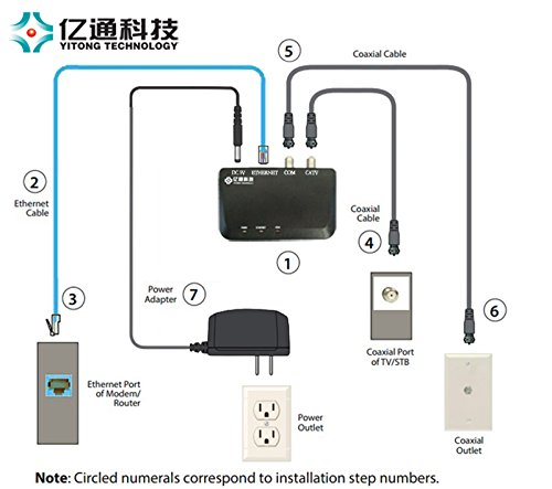 cat5e wiring diagram for gigabit house light ethernet cable toyskids co yitong technology moca 2 0 to coax adapter tivo outlet