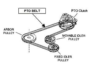 Amazon.com : Craftsman 33198 PTO Drive Belt : Lawn Mower