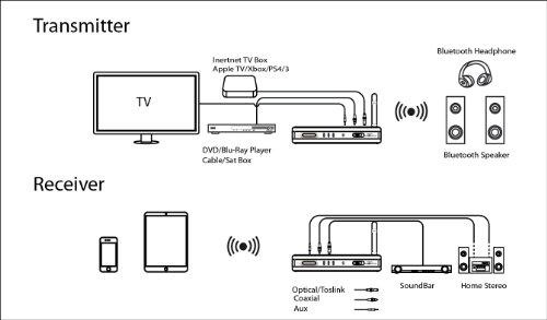 Best Nolan TRX HD Bluetooth Wireless Home HD Stereo Music