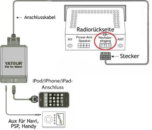 iPhone iPad iPod AUX MP3 Adapter for VW with: Radio / Navi