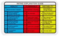 Hazard Risk Category Per Nfpa Level Chart Images - Frompo