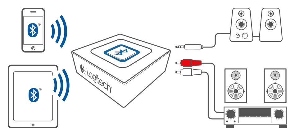 honda trx 300 wiring diagram smeg oven amazon in buy logitech wireless speaker adapter for bluetooth audio view larger
