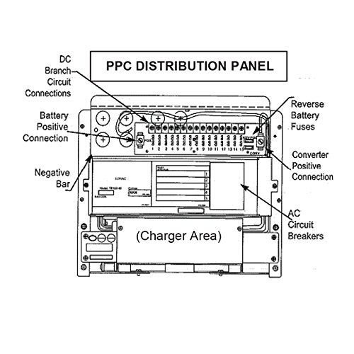Powermax Electrical Control Center Distribution Panel 110v