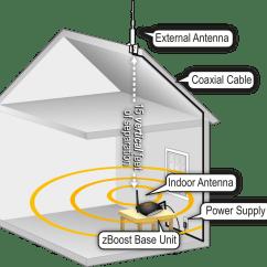 Cellular Phone Tower Signal Diagram Air Conditioner Capacitor Wiring Amazon Zboost Zb575 V Trio Soho Tri Band Verizon 4g