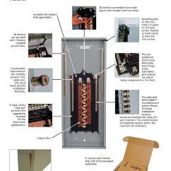 Siemens Load Center Wiring Diagram Whirlpool Gold Dryer Circuit Breaker Panel 125a 12space 24