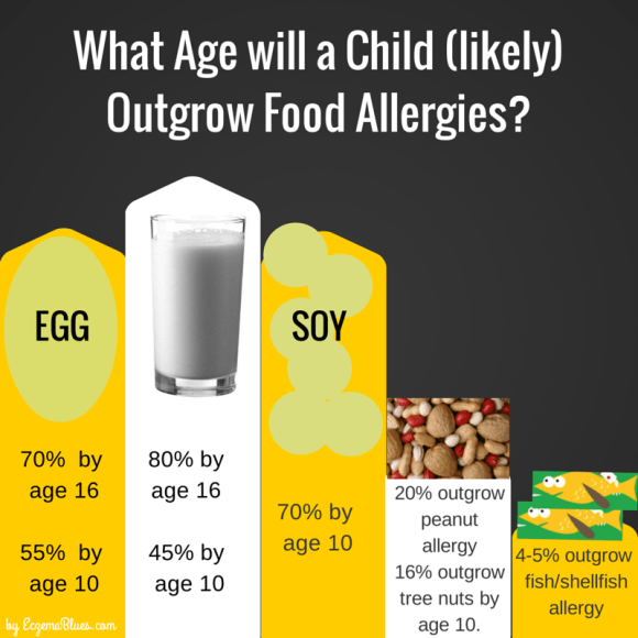 Age your Child will Outgrow Food Allergies