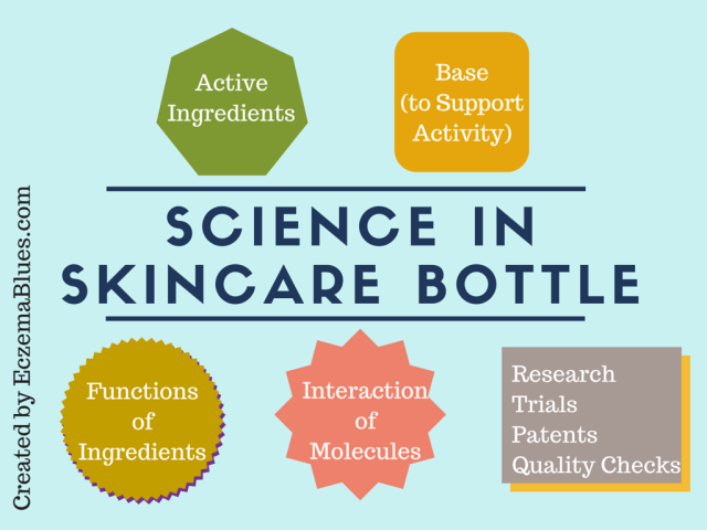 Science in skincare product bottle