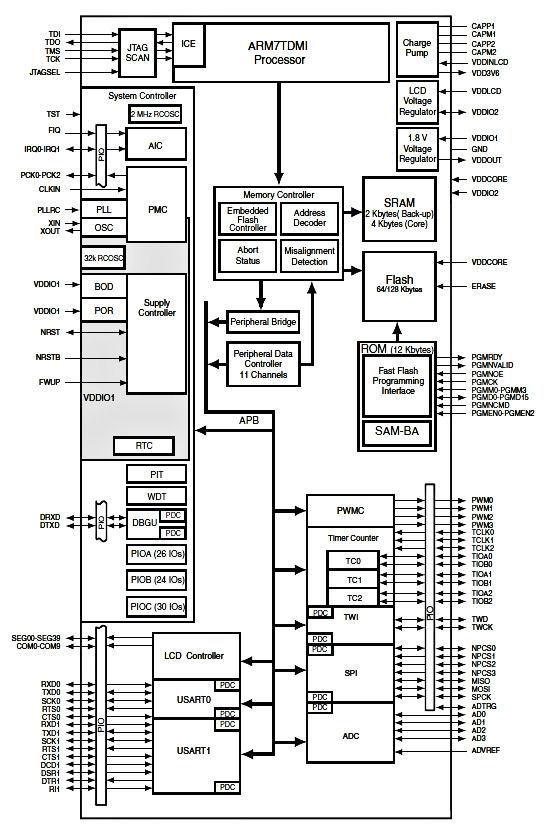 Calculator Block Diagram