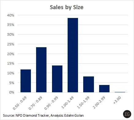 The Lab-Grown Consumer Numbers You Need to Know - Lab-grown sales by size 2016