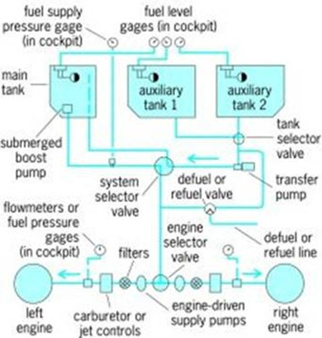 aircraft fuels systems