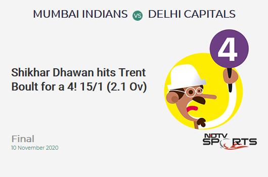 MI vs DC: Final: Shikhar Dhawan hits Trent Boult for a 4! Delhi Capitals 15/1 (2.1 Ov). CRR: 6.92