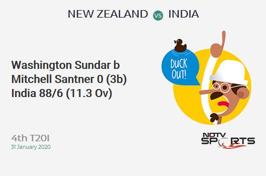 NZ vs IND: 4th T20I: WICKET! Washington Sundar b Mitchell Santner 0 (3b, 0x4, 0x6). India 88/6 (11.3 Ov). CRR: 7.65