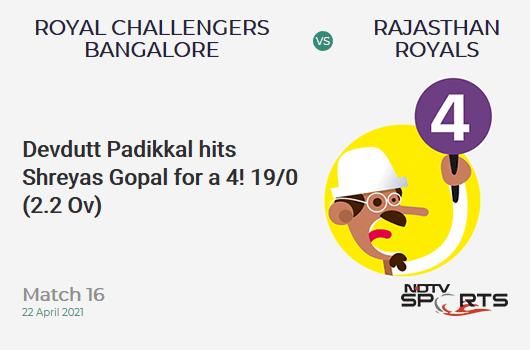 RCB vs RR: Match 16: Devdutt Padikkal hits Shreyas Gopal for a 4! RCB 19/0 (2.2 Ov). Target: 178; RRR: 9.0